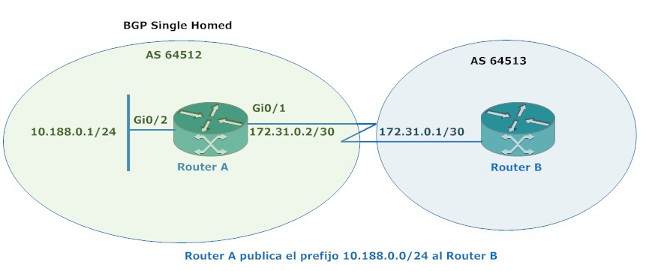 bgp-single-homed