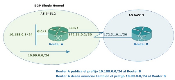 bgp-single-homed-ruta-null-mini