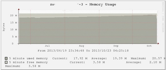 cisco-ios-memory-leak-low-on-memory