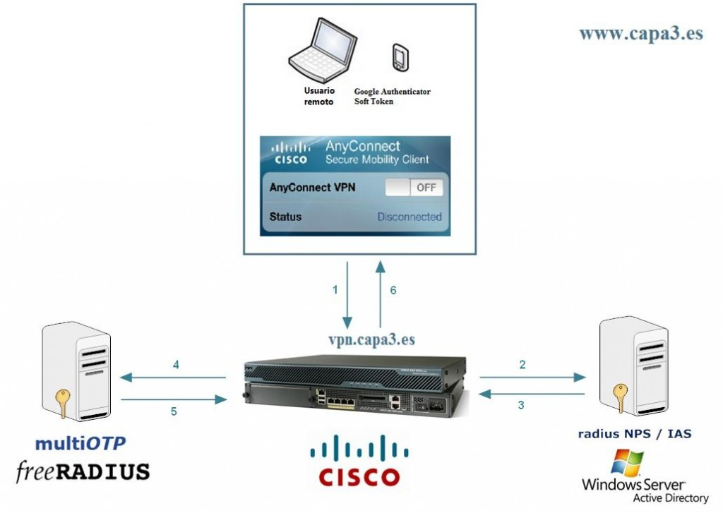 2-factor-authentication-multiotp-freeradius-cisco-asa