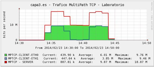 cacti-captura-multipath-tcp-3-graphs
